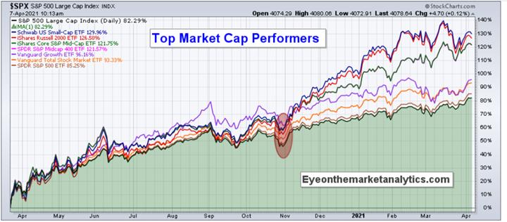 EOM Top Market Cap Performers NP.png