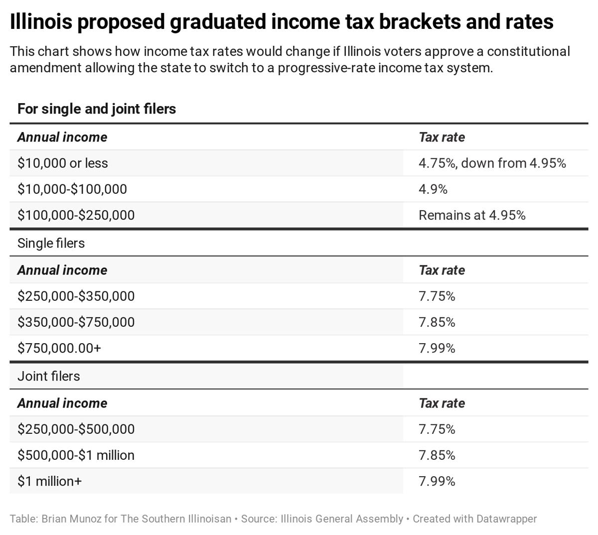 graduated tax chart