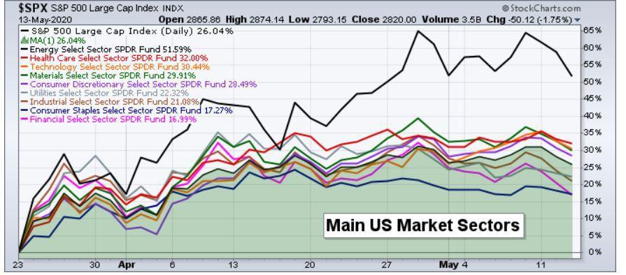 Main US Market Sectors