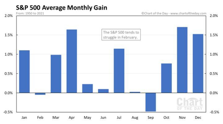 EOM SPX Chart of the Day