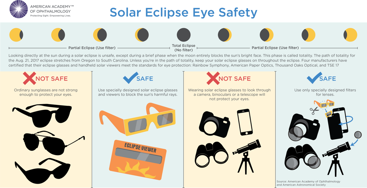 961c45e826b9 Staring at the sun during the eclipse can damage your eyes. Here s ...