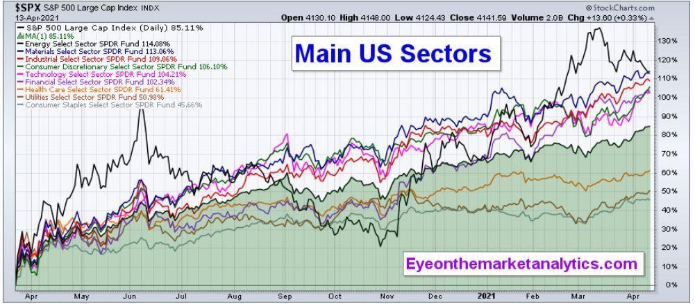 EOM Main US Sectors NP