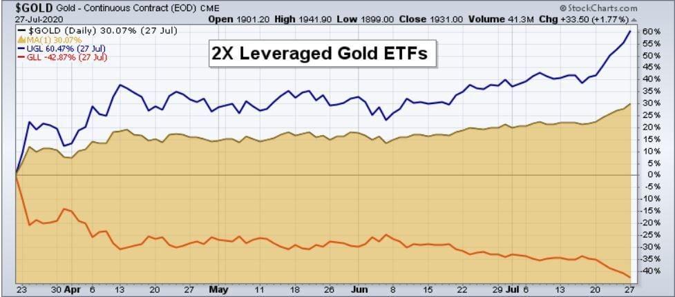 EOM 2X Leveraged Gold ETFs.JPG