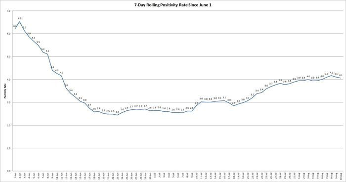 rolling 7-day positivity rate Aug 10