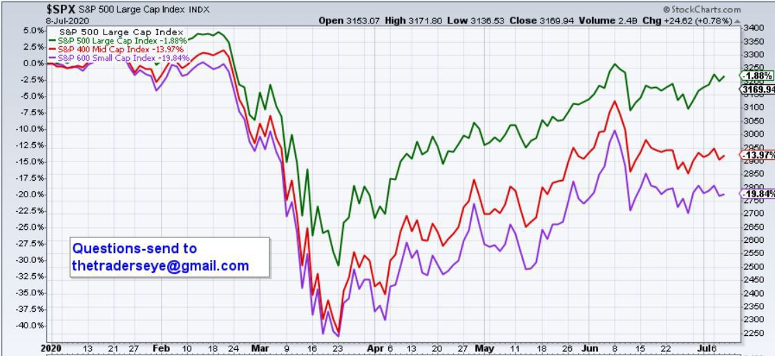 Market Cap Performance
