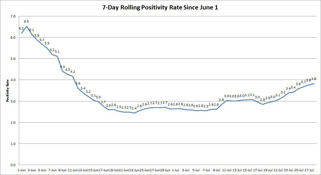 7-day rolling positivity rate for July 28