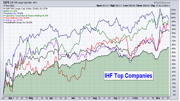 EOM IHF Top Companies 11.21.20.png