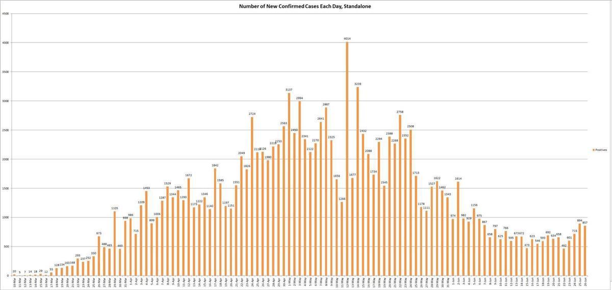 Coronavirus-New-Cases-062620