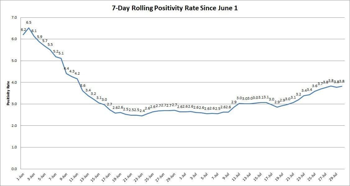 rolling-positivity-rate (1).jpg