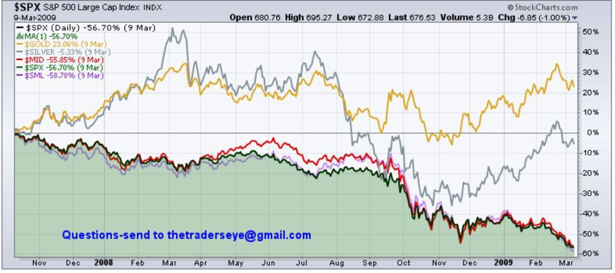 Chart - 2007-2009 SPX vs Comps
