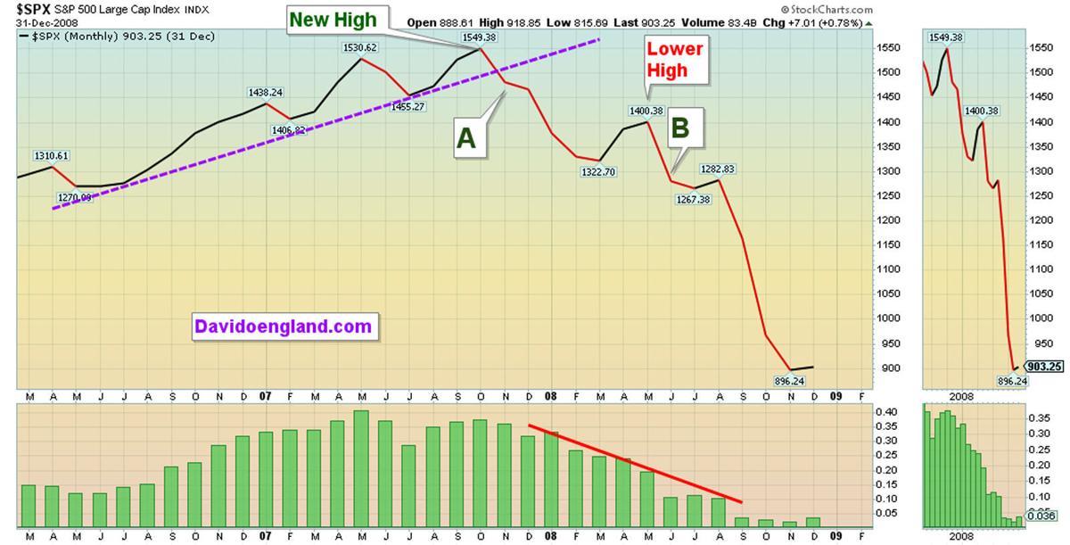 SPX - Market Top B 2006-2009 NP