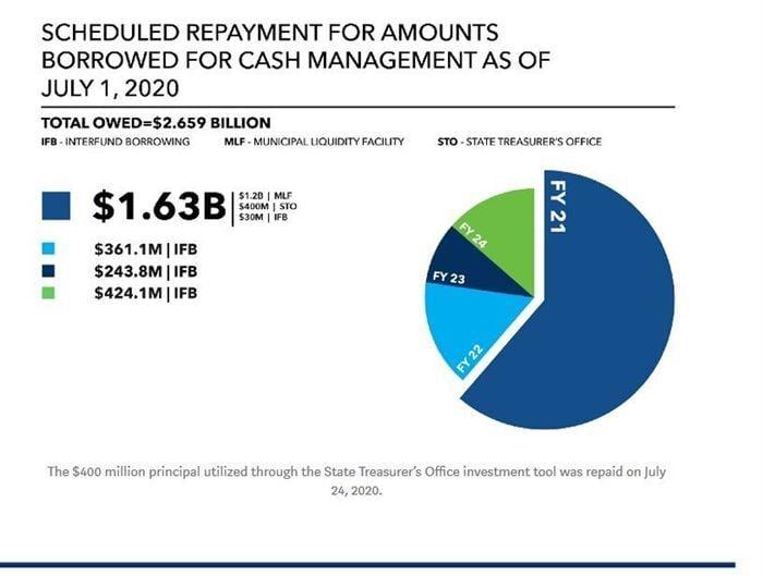 Illinois Debt Chart