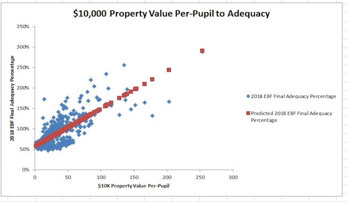 Education Funding $10k value to Adequacy