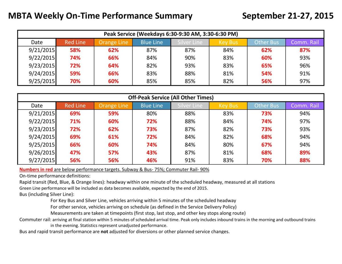 MBTA weekly report card for Sept  21-27 | | thesunchronicle com