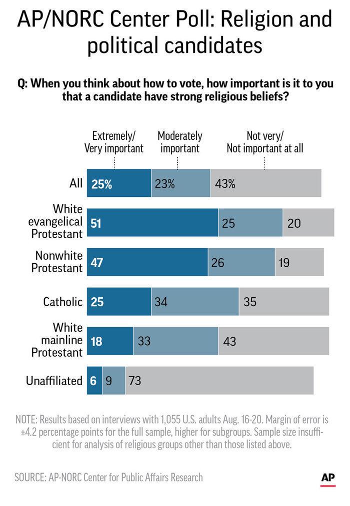 AP POLL RELIGION AND POLITICS