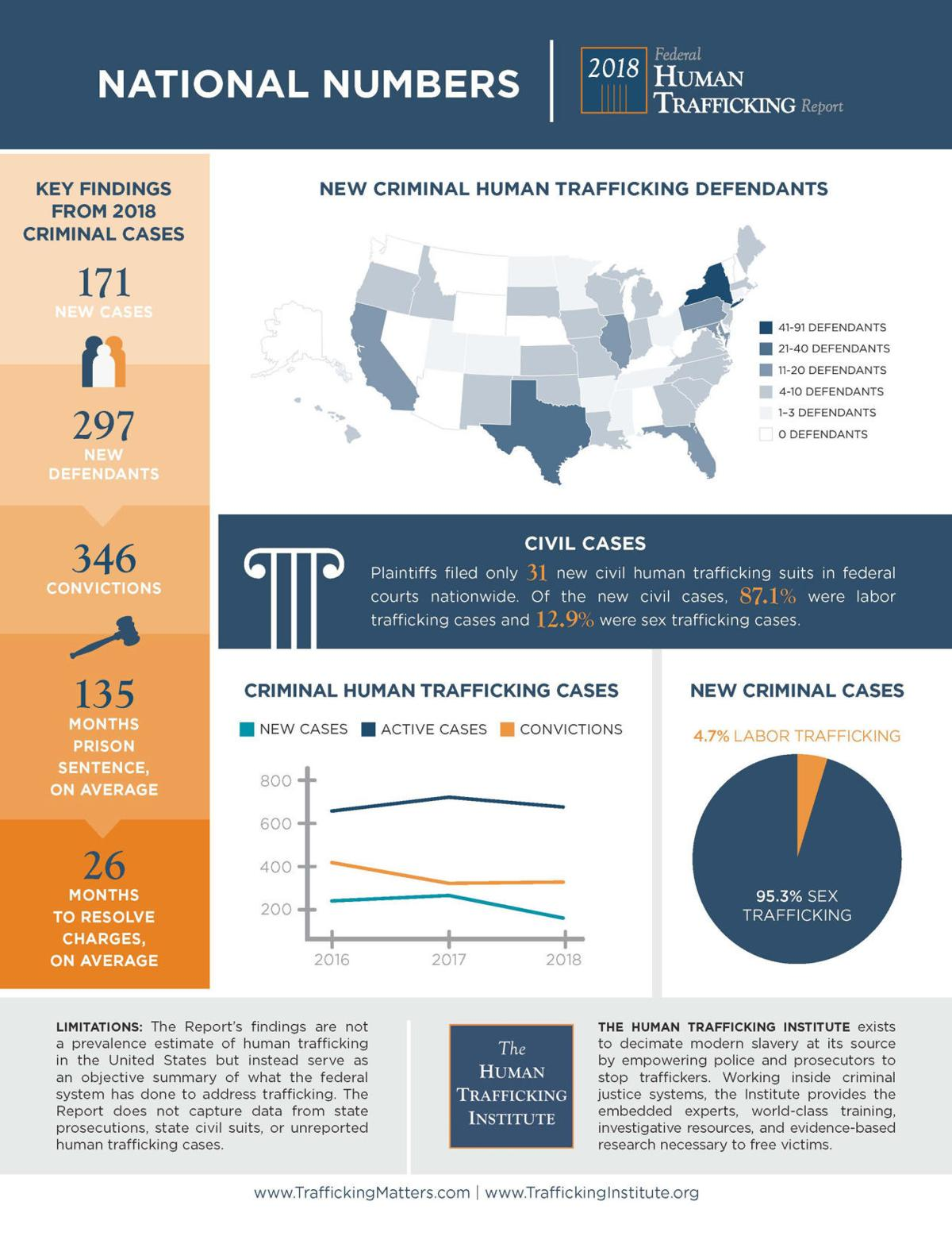 U.S. human trafficking