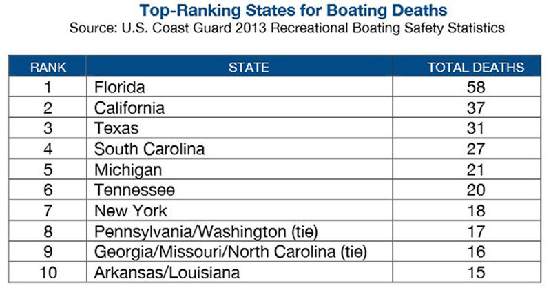 Boating deaths graphic