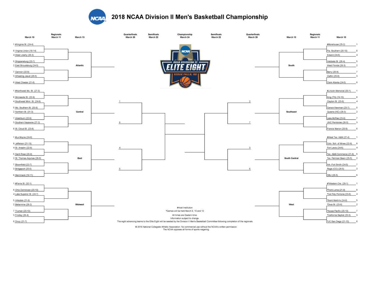 Claflin in 2018 NCAA Div. II Bracket