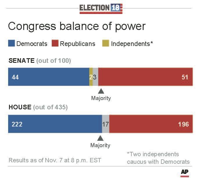 Congress balance of power