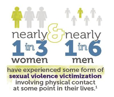 Sexual violence graphic