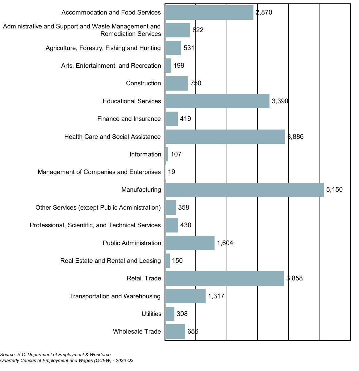 Orangeburg County jobs by industry
