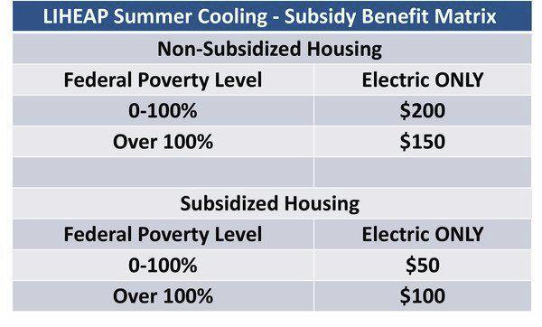 LIHEAP Summer Cooling Programaccepting applications