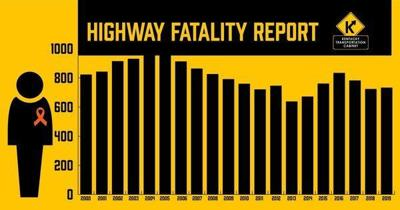 Transportation Cabinet releases preliminary 2019 highway fatality count; Fatalities up 10 compared to 2018