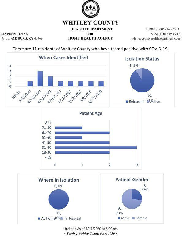 Knox and Whitley report new COVID-19 cases, Laurel holds at 21
