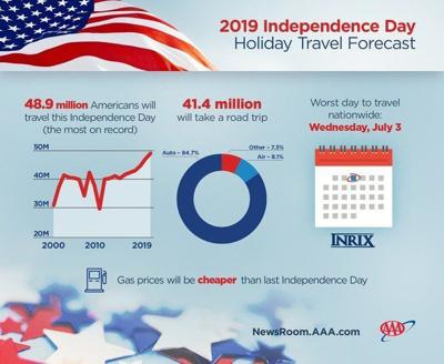 AAA: Record-breaking 48.9 million Americans to travel this Independence Day