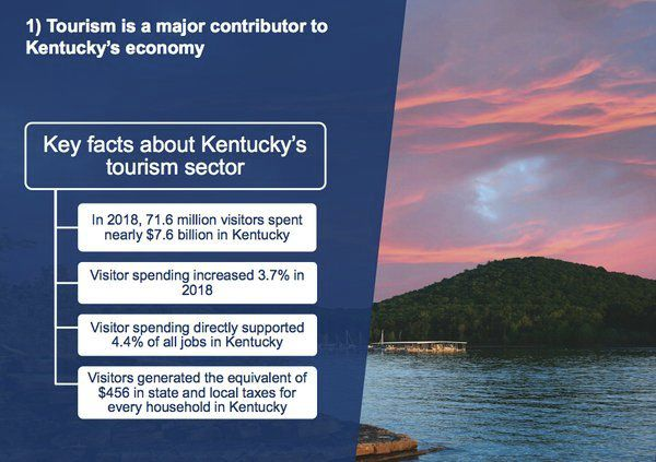 Kentucky Tourism announces increased visitor growth and spending in 2018