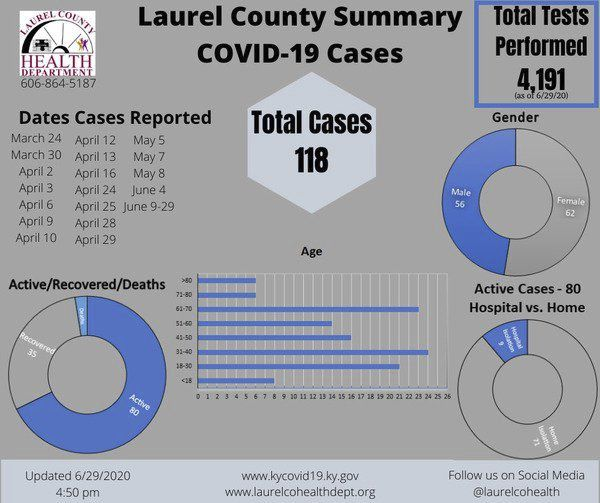 New COVID-19 cases reported all across Tri-County