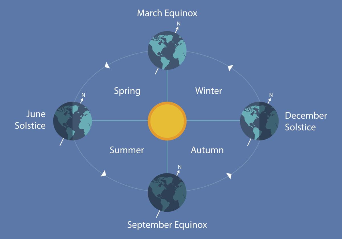 Winter solstice marks the first day of winter | Recreation |  theworldlink.comThe World Newspaper