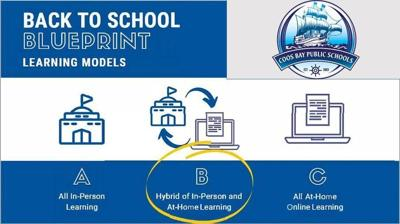 Back to School Blueprint Learning Models