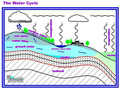 Watershed Graphic