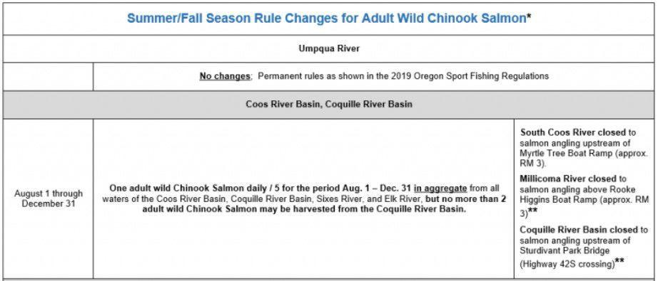 2019-07-23 Coos River Basin regs