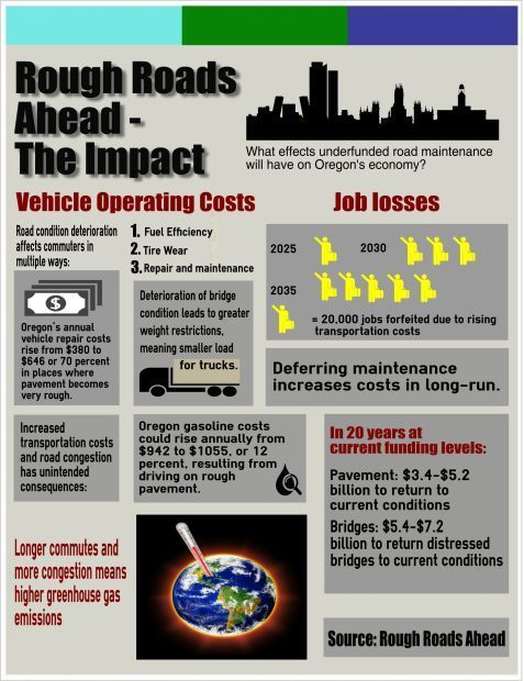 Impacts of deteriorating pavement conditions (Infographic)