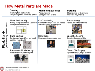 How metal parts are made