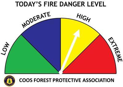 Tody's Fire Danger - High