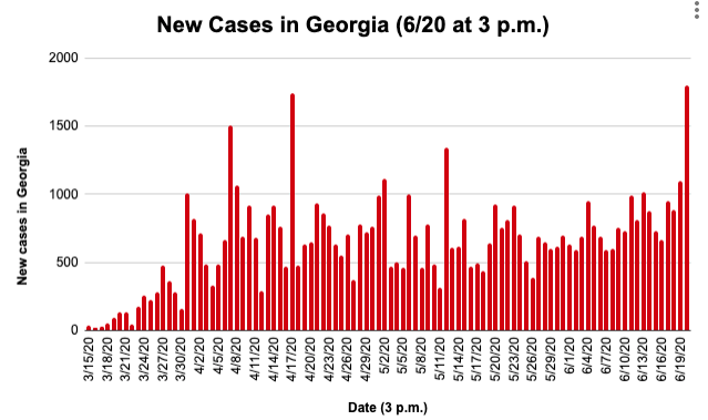 State new cases 6/20