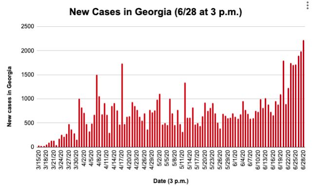 New COVID-19 Cases in Georgia 6/28