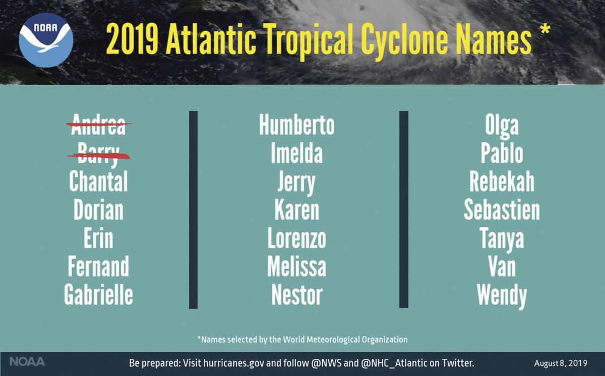 The 2019 Atlantic tropical cyclone names selected by the World Meteorological Organization.