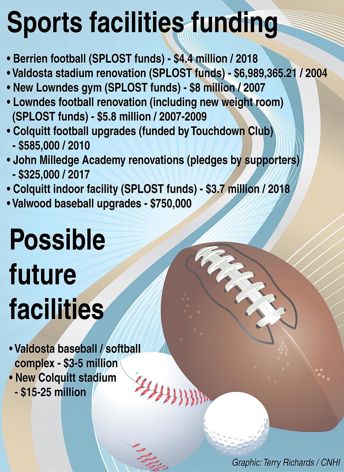 Sports facilities funding