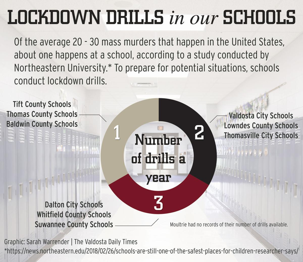 Lock Down: Drills help schools prepare for the unthinkable | News