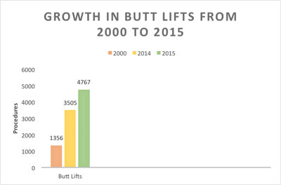 Butt Lifts on the Rise