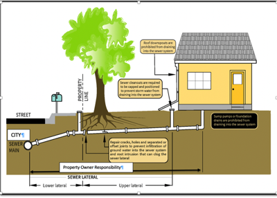 Sewer lateral inspections