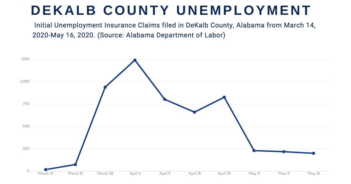 Unemployment numbers continue to decline