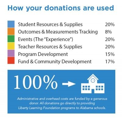 Rotary hosts K-12 Liberty Learning Foundation