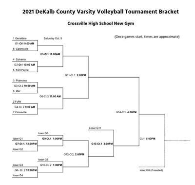 Crossville hosting 2021 DeKalb County Varsity Volleyball Tournament