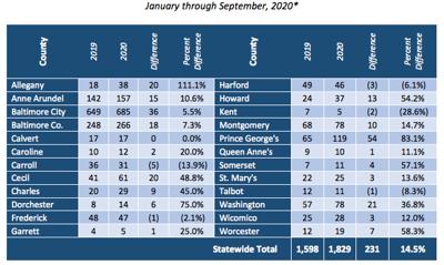 Overdose deaths jump in region