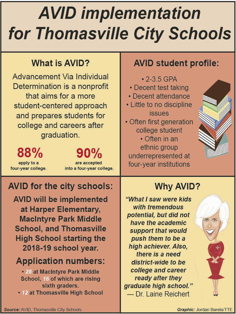 Avid A Change In Culture Expectation For City Schools Education